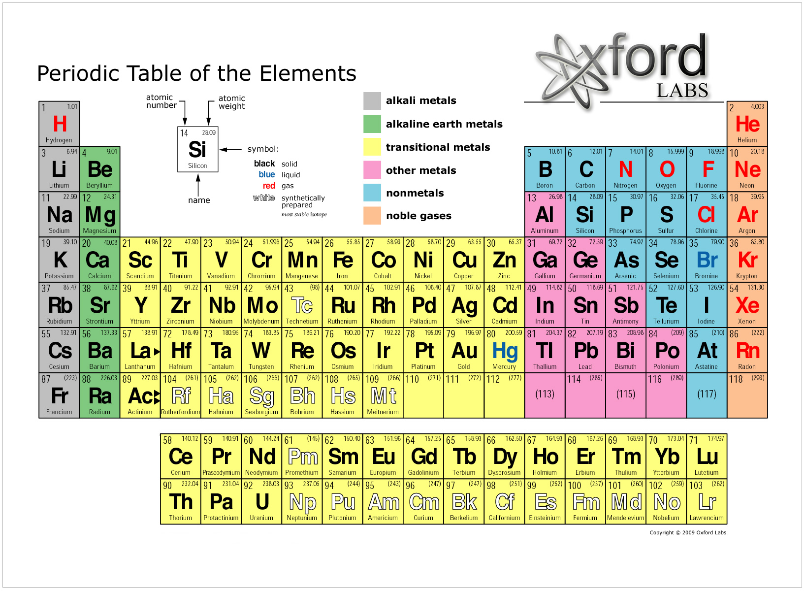 Complete periodic table with charges elcho table periodic table charges to know how jpg urtaz